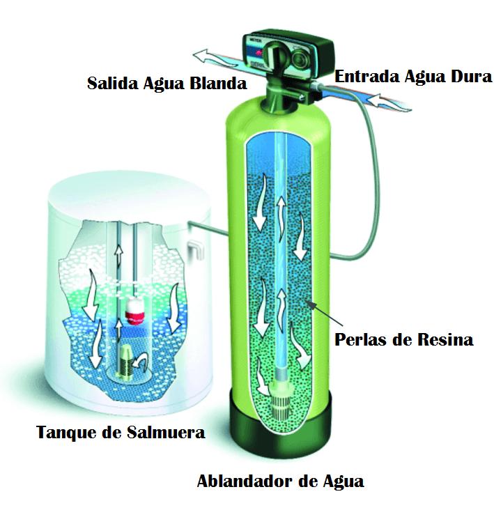 ablandador de agua