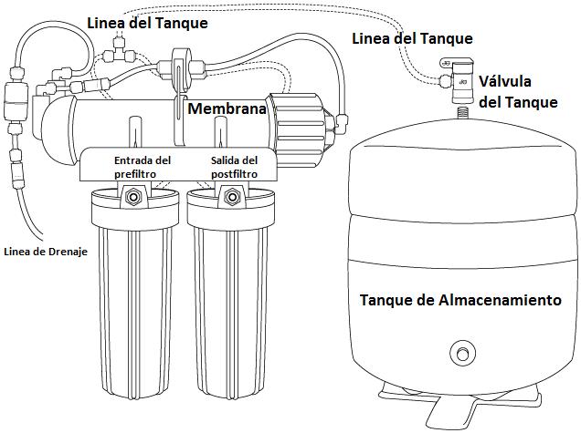 equipo de ósmosis inversa con válvula de cierre