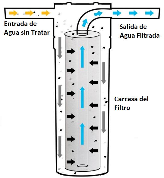 filtros de sedimentos